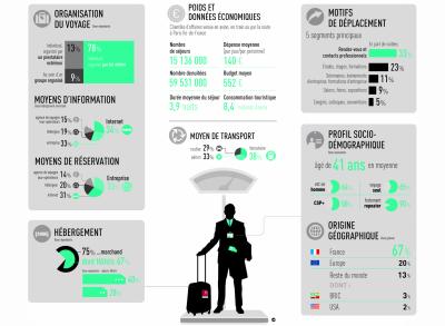 Profils des clientèles d'affaires à Paris Ile-de-France(2014)