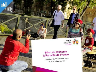 Résultats du 1er semestre 2018 et bilan estival de l'activité touristique à Paris Île-de-France (août 2018)