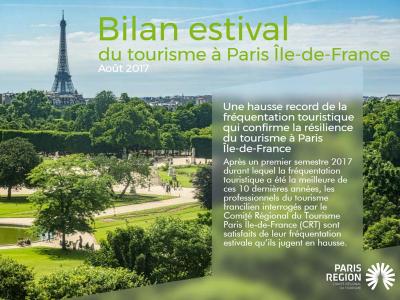 Record de fréquentation touristique à Paris Ile-de-France depuis 10 ans